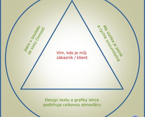 Tři tipy pro vytvoření magnetické vizitky